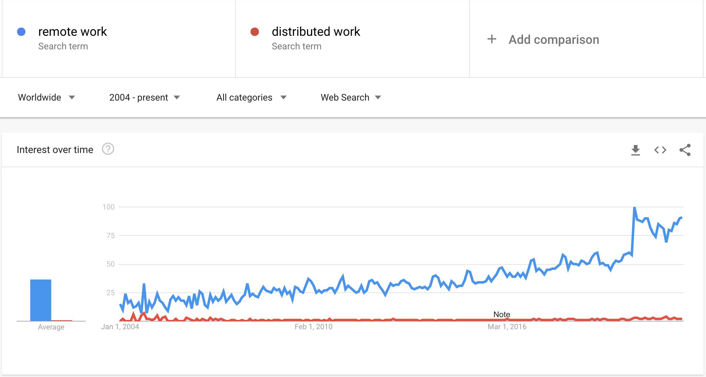 remote vs distributed work